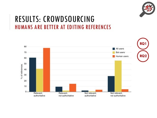 RESULTS: CROWDSOURCING HUMANS ARE BETTER AT EDITING REFERENCES RQ1 RQ2
