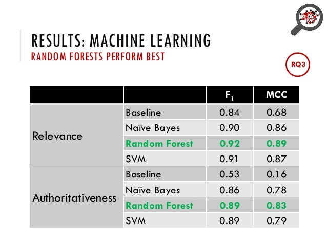 RESULTS: MACHINE LEARNING RANDOM FORESTS PERFORM BEST F1 MCC Relevance Baseline 0.84 0.68 Naïve Bayes 0.90 0.86 Random For...