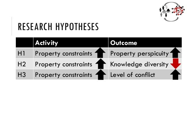 RESEARCH HYPOTHESES Activity Outcome H1 Property constraints Property perspicuity H2 Property constraints Knowledge divers...