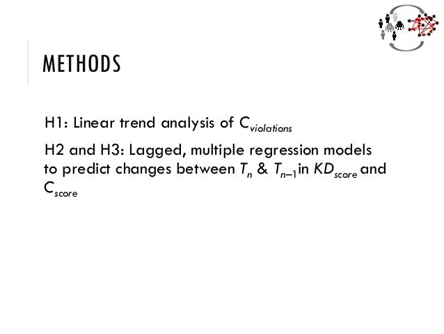 METHODS H1: Linear trend analysis of Cviolations H2 and H3: Lagged, multiple regression models to predict changes between ...