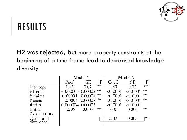 RESULTS H2 was rejected, but more property constraints at the beginning of a time frame lead to decreased knowledge divers...