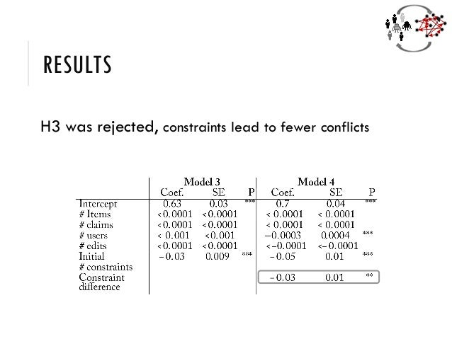 RESULTS H3 was rejected, constraints lead to fewer conflicts