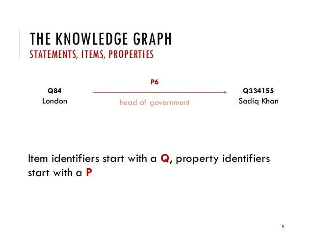THE KNOWLEDGE GRAPH STATEMENTS, ITEMS, PROPERTIES Item identifiers start with a Q, property identifiers start with a P 5 Q...