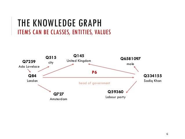 THE KNOWLEDGE GRAPH ITEMS CAN BE CLASSES, ENTITIES, VALUES 6 Q7259 Ada Lovelace Q84 London Q334155 Sadiq Khan P6 head of g...