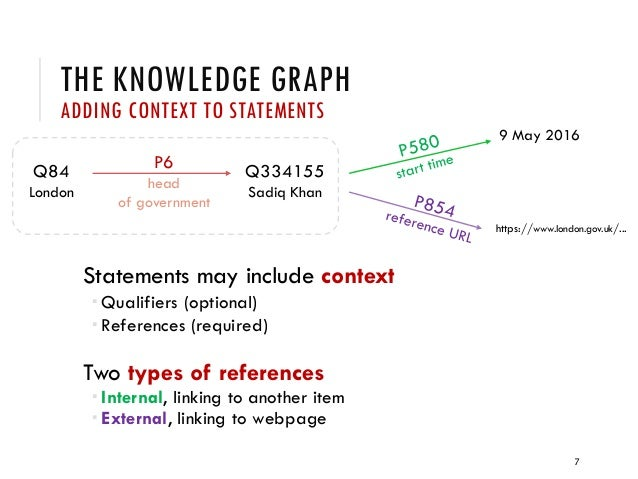 THE KNOWLEDGE GRAPH ADDING CONTEXT TO STATEMENTS Statements may include context  Qualifiers (optional)  References (requ...
