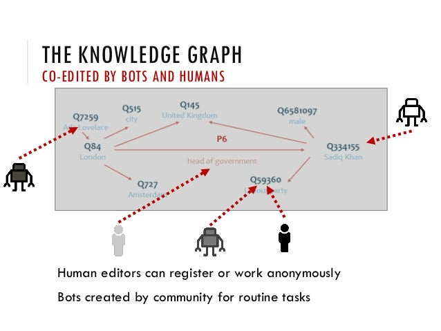 THE KNOWLEDGE GRAPH CO-EDITED BY BOTS AND HUMANS Human editors can register or work anonymously Bots created by community ...
