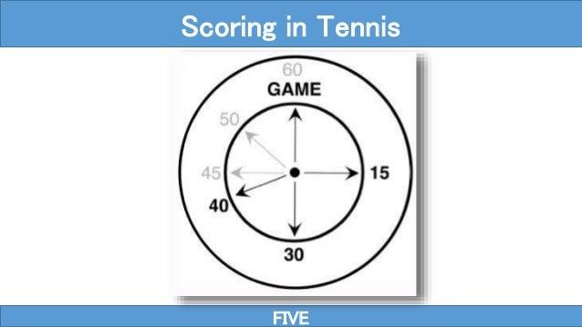 FIVE Scoring in Tennis