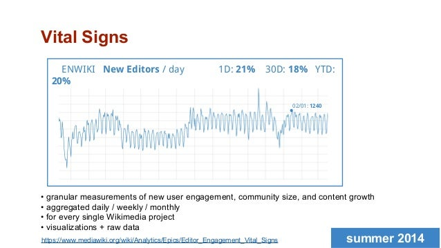 Measuring community health: Vital Signs for Wikimedia projects (Wikimania 2014)