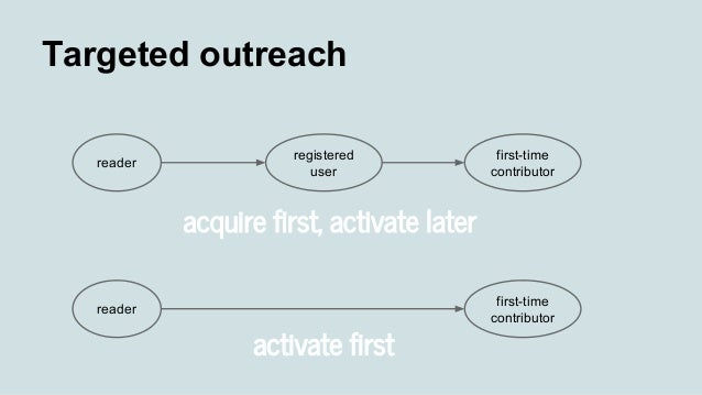Targeted outreach reader registered user first-time contributor reader first-time contributor acquire first, activate late...