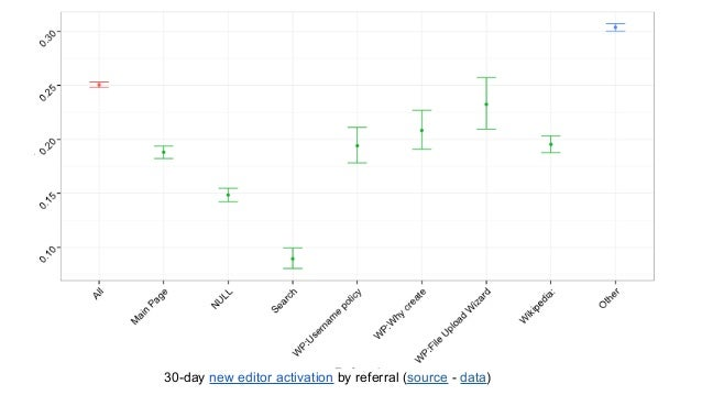 30-day new editor activation by referral (source - data)