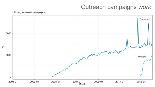 Outreach campaigns work Monthly active editors by project Wikidata Commons