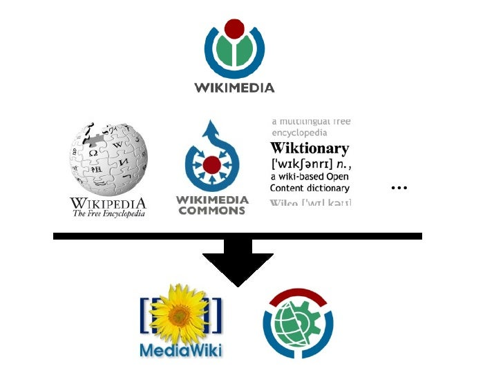 Wiki[mp]edia data sources & the MediaWiki API Slide 2