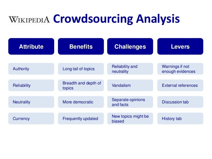 Crowdsourcing Analysis<br />Benefits<br />Challenges<br />Attribute<br />Levers<br />Long tail of topics<br />Reliability ...