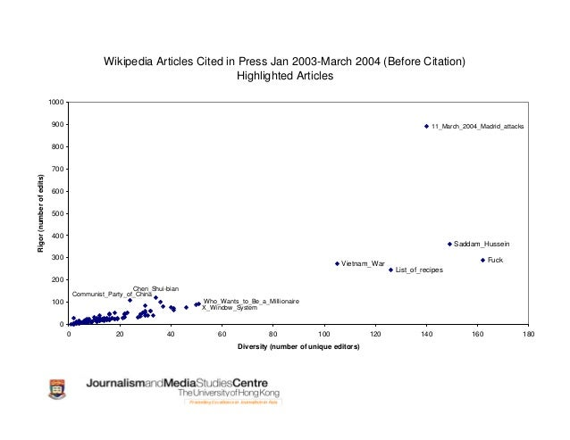 Wikipedia Articles Cited in Press Jan 2003-March 2004 (Before Citation) 1 10 100 1000 10000 1 10 100 1000 Diversity (numbe...