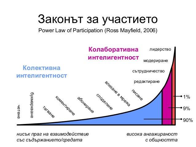 Законът за участиетоPower Law of Participation (Ross Mayfield, 2006)нисък праг на взаимодействиесъс съдържанието/средатави...