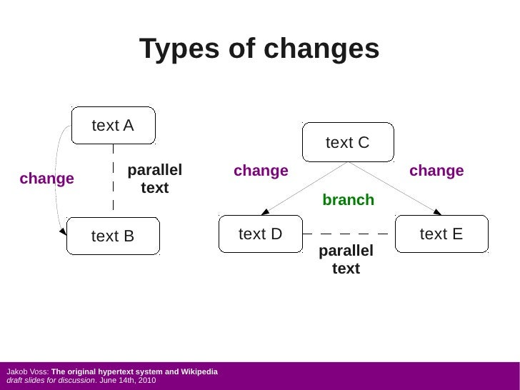 Types of changes                        text A                                                                     text C ...