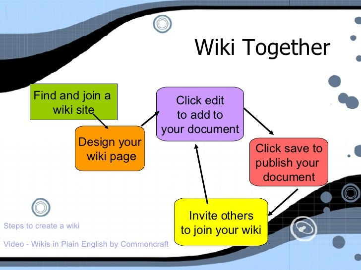 Wiki Together Video - Wikis in Plain   English by   Commoncraft Find and join a  wiki site Design your wiki page Click edi...