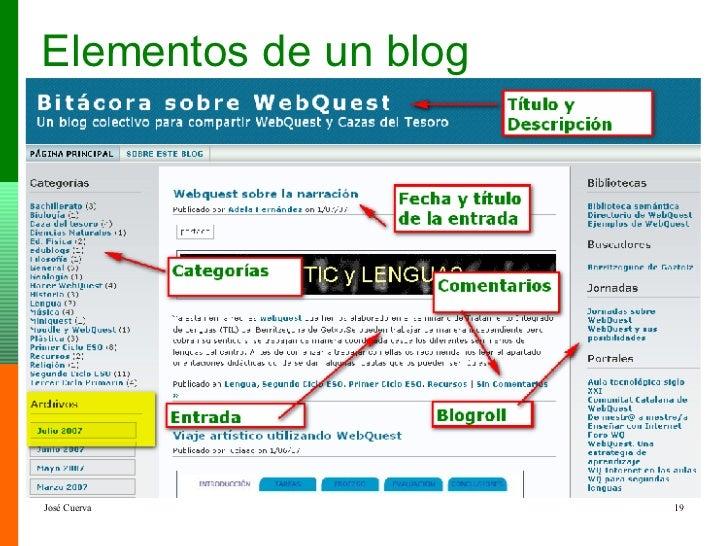 Elementos de un blog
