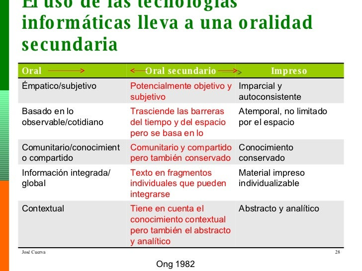 El uso de las tecnologías informáticas lleva a una oralidad secundaria Ong 1982 Oral Oral secundario Impreso Émpatico/subj...