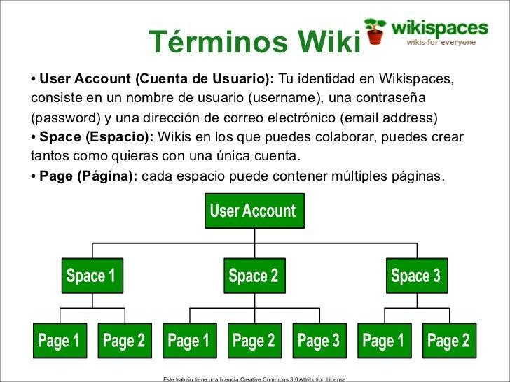 Términos Wiki • User Account (Cuenta de Usuario): Tu identidad en Wikispaces, consiste en un nombre de usuario (username),...