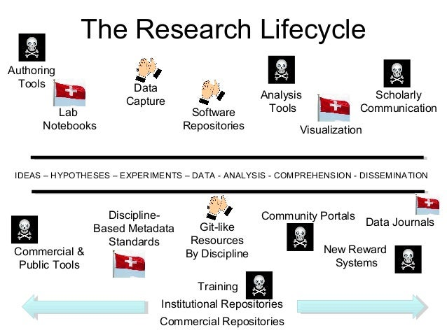 The Research Lifecycle IDEAS – HYPOTHESES – EXPERIMENTS – DATA - ANALYSIS - COMPREHENSION - DISSEMINATION Authoring Tools ...