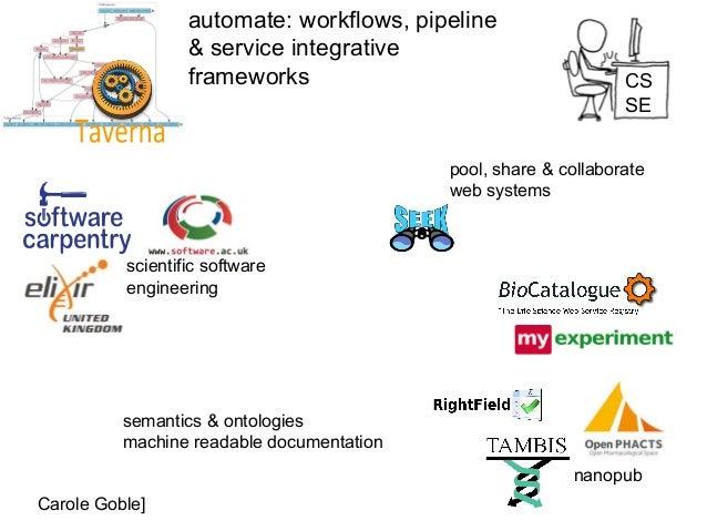 automate: workflows, pipeline & service integrative frameworks pool, share & collaborate web systems nanopub semantics & o...