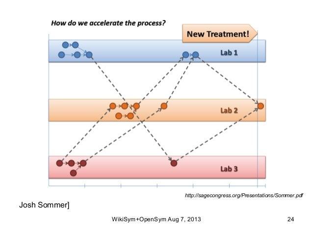 http://sagecongress.org/Presentations/Sommer.pdf WikiSym+OpenSym Aug 7, 2013 24 Josh Sommer]