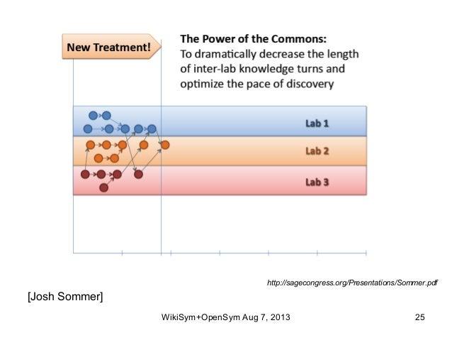 http://sagecongress.org/Presentations/Sommer.pdf WikiSym+OpenSym Aug 7, 2013 25 [Josh Sommer]