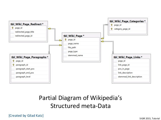 Exploiting wikipedia for information retrieval tasks sigir tutorial tutorial 24 partial diagram of wikipedias ccuart Image collections