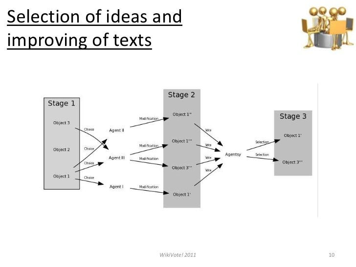 Selection ofideasand improving of texts<br />10<br />WikiVote! 2011<br />