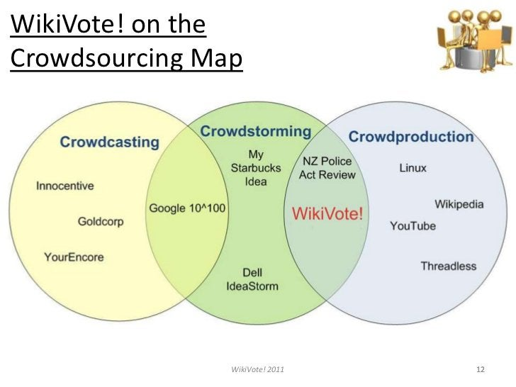 WikiVote! on the CrowdsourcingMap<br />12<br />12<br />WikiVote! 2011<br />