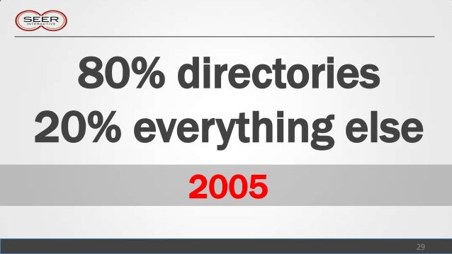 80% directories20% everything else       2005                  29