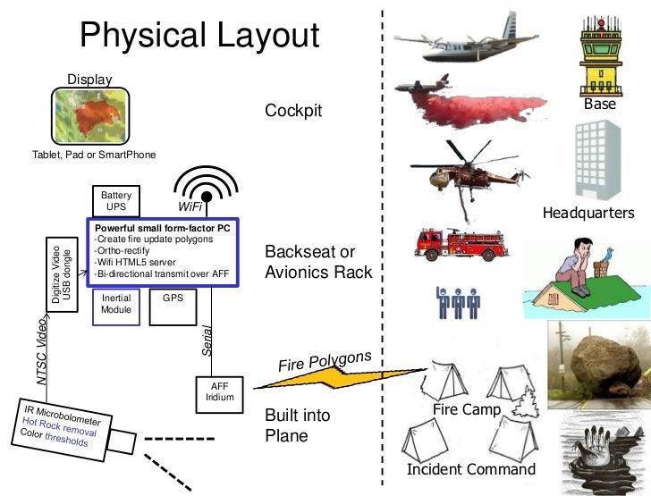 Physical Layout                       Display                   Display:                   Tablet, Pad                    ...