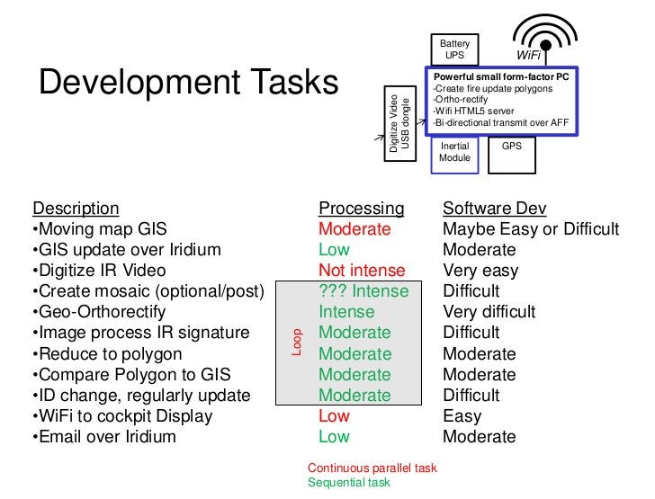 Battery                                                                          UPS               WiFiDevelopment Tasks  ...