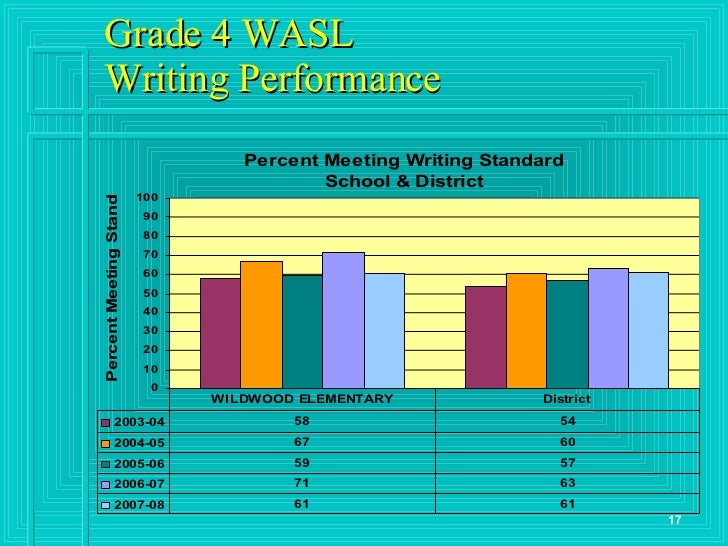 wasl essay From the wasl are that the new tests are shorter and available online  unlike  the wasl, which included four point essay questions, the msp and hspe tests.