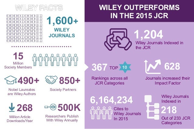 wiley journal value story 2017 new and takeover journals