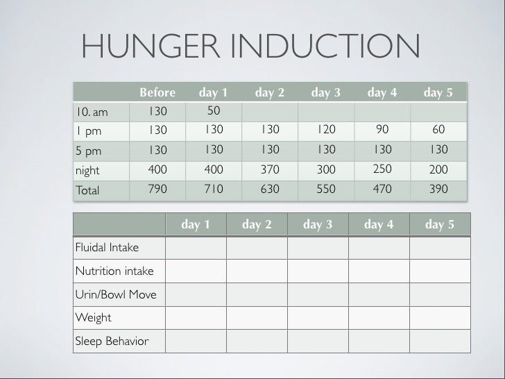 HUNGER INDUCTION                 Before     day 1     day 2    day 3   day 4   day 510. am            130        50       ...