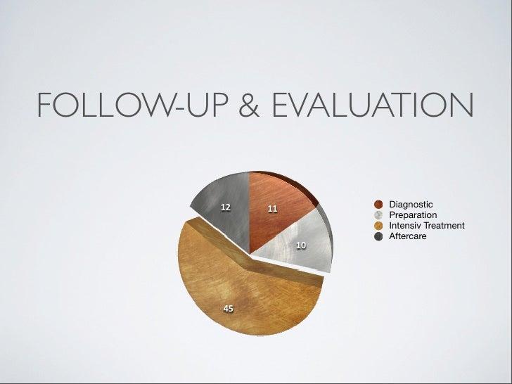FOLLOW-UP & EVALUATION         12   11        Diagnostic                        Preparation                        Intensi...