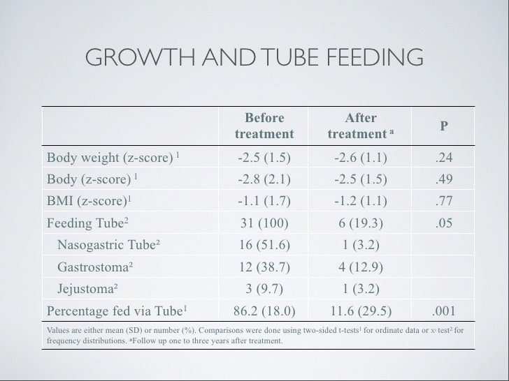 GROWTH AND TUBE FEEDING                                                         Before                      After         ...