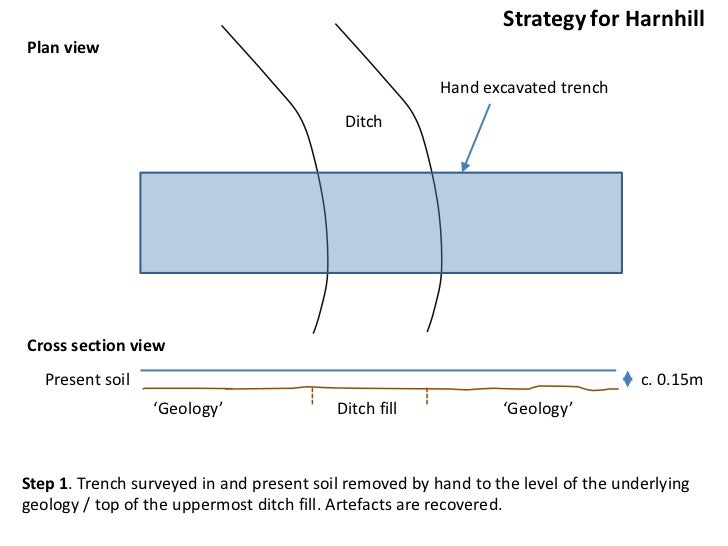 Strategyfor Harnhill<br />Plan view<br />Hand excavated trench<br />Ditch<br />Cross section view<br />Present soil<br />c...