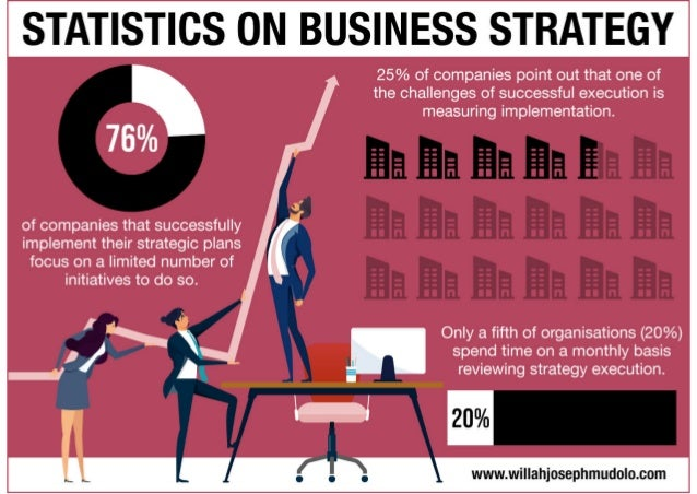 Statistics on Business Strategy
