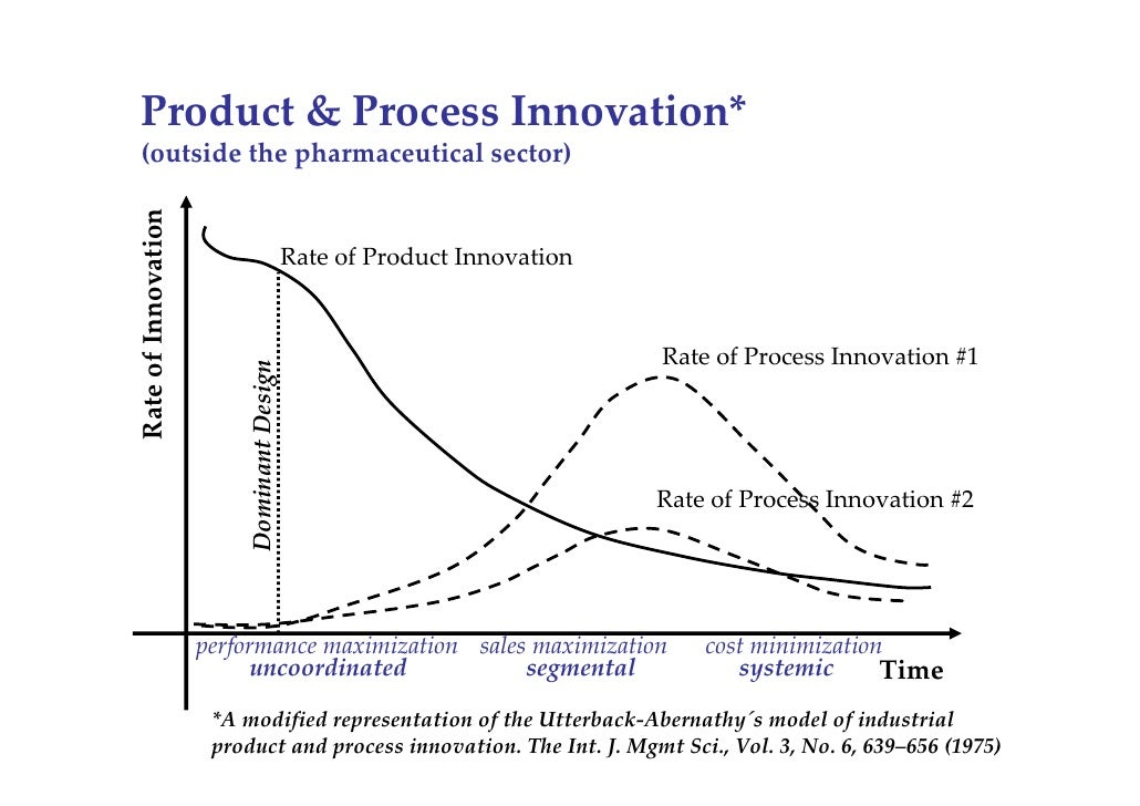 Will biosimilars be a driver for innovation for Innovation in product and industrial design