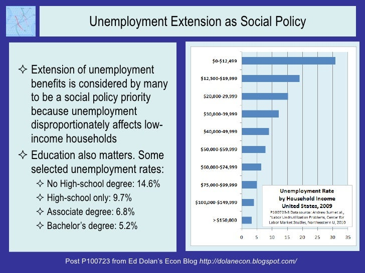 unemployment as sociological imagination This video is an introduction of c wright mills concept of the sociological imagination understanding and being able to exercise the sociological.