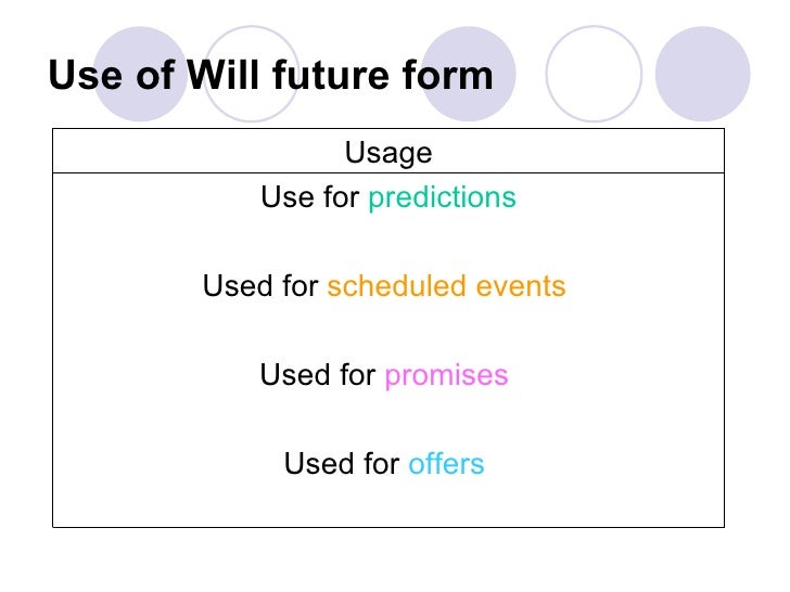 Will Future Form – Will Form