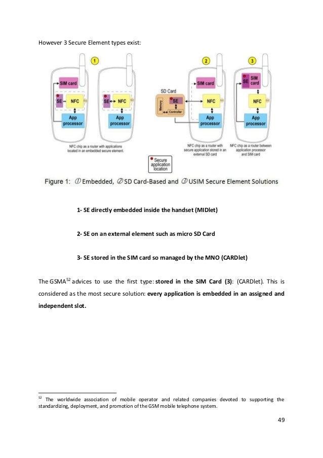 49However 3 Secure Element types exist:1- SE directly embedded inside the handset (MIDlet)2- SE on an external element suc...