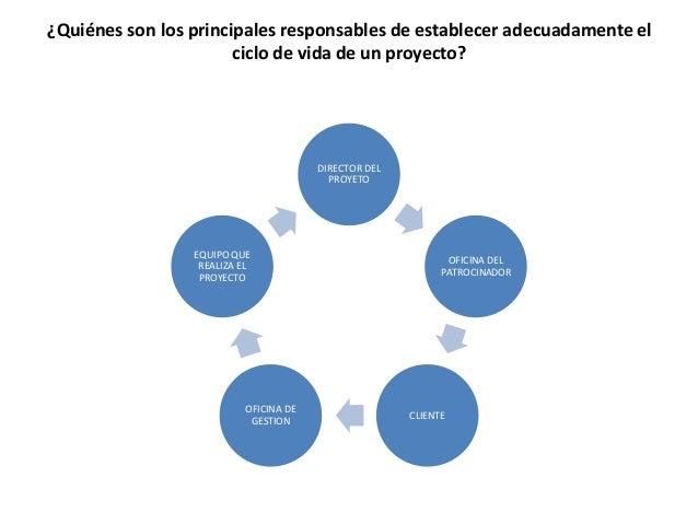 ¿Quiénes son los principales responsables de establecer adecuadamente el ciclo de vida de un proyecto? DIRECTOR DEL PROYET...