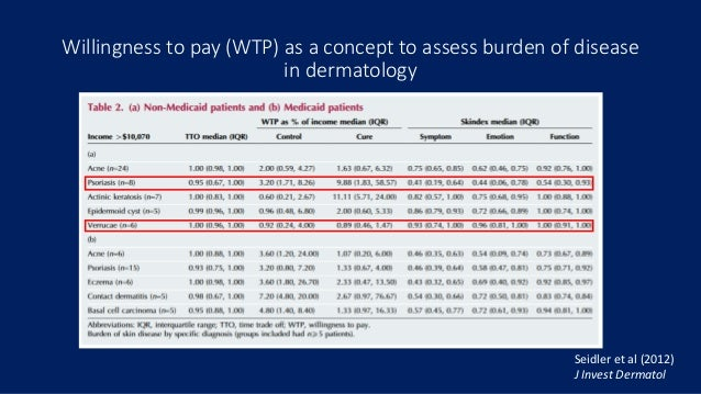 Willingness to Pay and Quality of Life in Alopecia Areata Slide 3