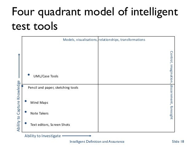 Four quadrant model of intelligent test tools Ability to Investigate AbilitytoCaptureKnowledge • Text editors, Screen Shot...