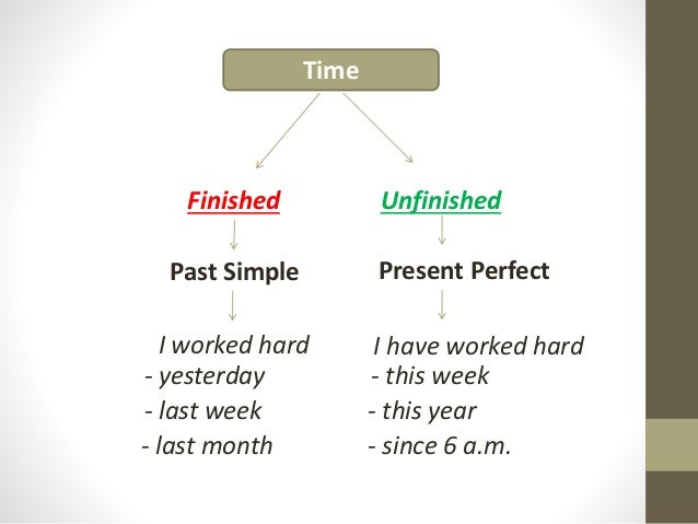 Willy juanggo-Past Simple vs Perfect Tenses