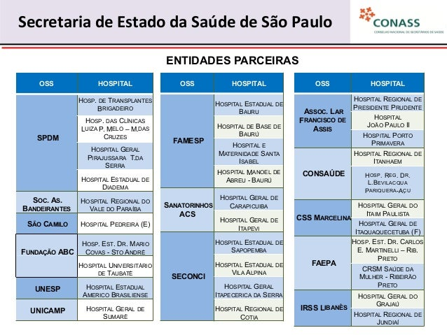 ORGANIZAÇÕES SOCIAIS DE SAÚDE NO ESTADO DE SÃO PAULO
